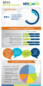 MRIGlobal Brand Survey Results Infographic